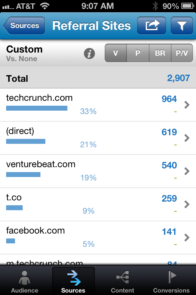 website traffic from tech blogs